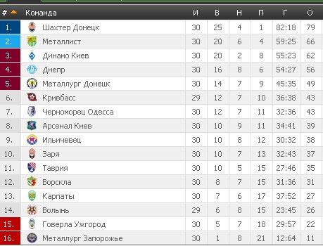 Результаты футбольных чемпионатов сезона 2012/2013 (зона УЕФА) - Страница 3 621c39fe0d01
