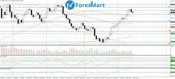 Аналитика от компании ForexMart - Страница 16 F11538d2547at