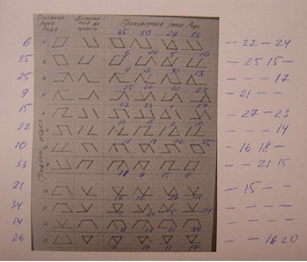 Классификация рун на основании метода дополнений. 5ec007f68a0a