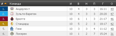 Результаты футбольных чемпионатов сезона 2012/2013 (зона УЕФА) - Страница 3 5396d229cc9d