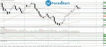 Аналитика от компании ForexMart - Страница 16 70c2c5a78631t