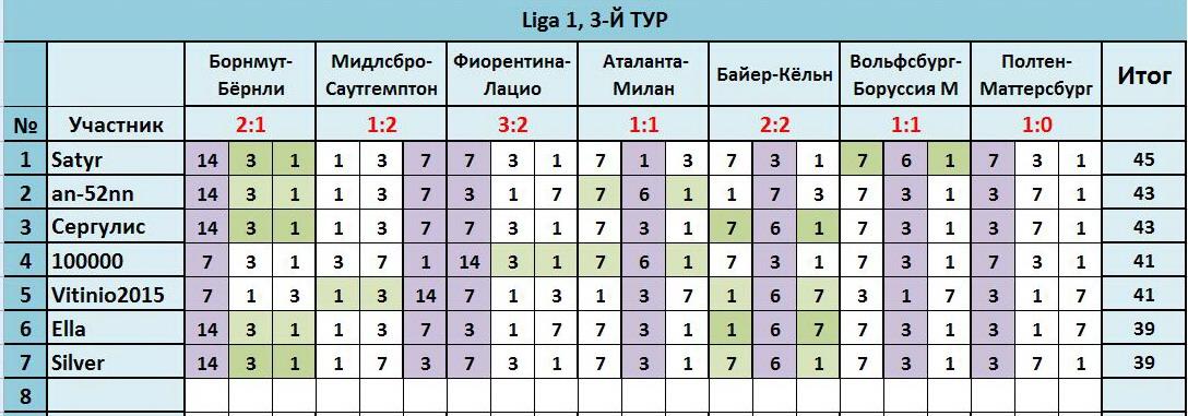 """Лига прогнозов"""": ~3-Й ТУР(Ligа 1)~ 233b9fe7dfd9"""