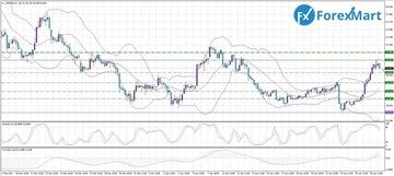 Аналитика от компании ForexMart - Страница 16 0f28459a85b1t