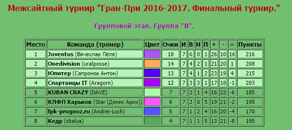 Гран-при 2017, Финал  - Страница 3 4b4bc13593c0