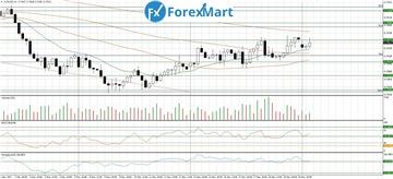 Аналитика от компании ForexMart - Страница 17 320de532d3a3t