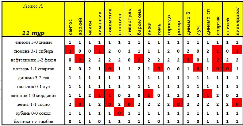 VII Чемпионат прогнозистов форума Onedivision - Лига А   - Страница 3 8439e332f149