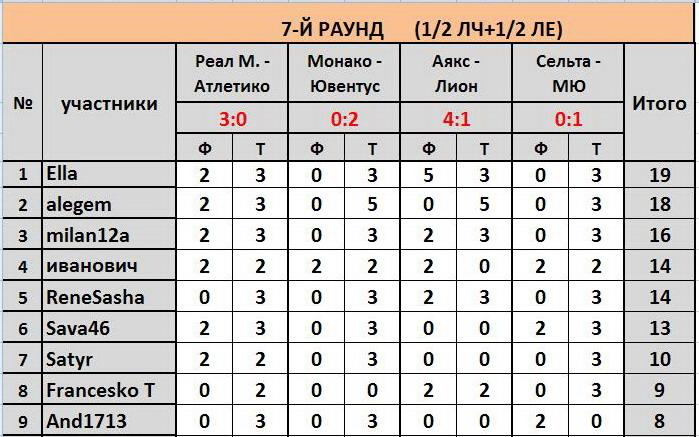 """ТП """"Еврокубки-2017"""": ®РЕЗУЛЬТАТЫ+РЕЙТИНГ® 61aec934ab10"""