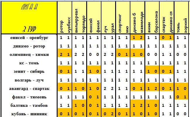 VIII Чемпионат прогнозистов форума Onedivision - Лига А Caf309a7723d