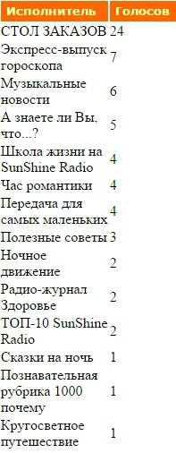 Статистика голосования за Передачи нашего радио - Страница 2 F75baf78820e
