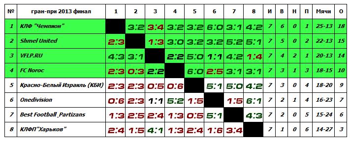 Гран-При 2012-2013, финал - Страница 2 E40b06d7f591
