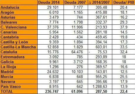 Deuda con patria y patria con deuda. España debe más que nunca. - Página 3 Deuda-comunidades