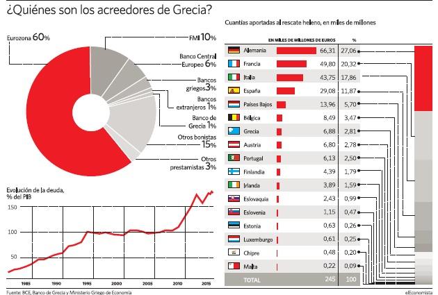 Grecia. Tensiones sociales crecientes. Luchas políticas. Grecia-acreedores