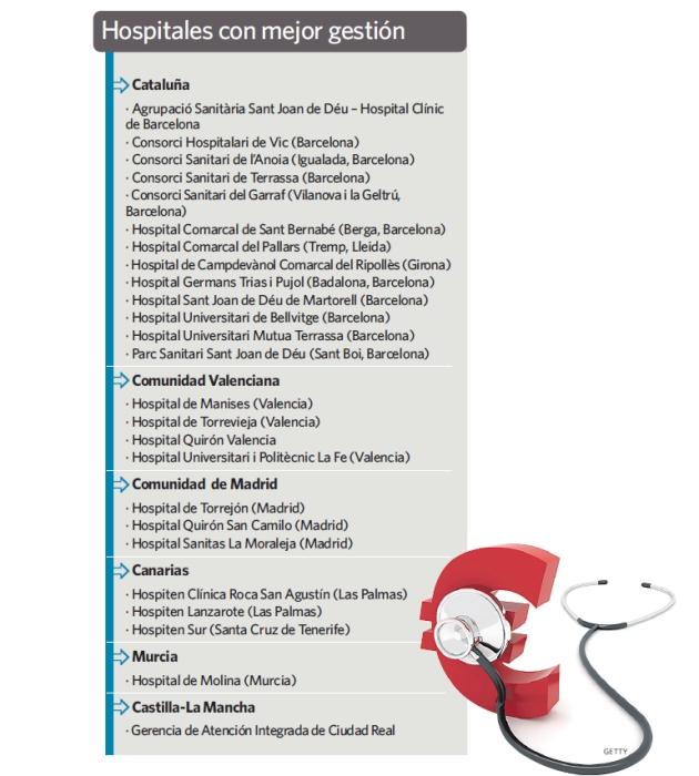 Capitalismo en sanidad (EREs, medidas de recorte, presiones) Hospitales-gestion