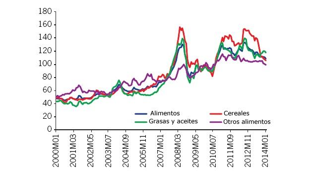 Mercados mundiales de materias primas. Precios-banco-mundial