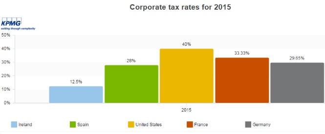 Irlanda: Emigración. Referéndum Unión Europea. Energía, gas natural... transnacional Shell. Corporate-tax-new