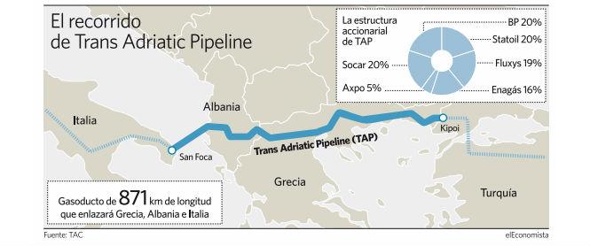 Energía. Producción, distribución. Cénit del petróleo, peak oil, fuentes, contradicciones, consecuencias. - Página 9 Trans-adriatic