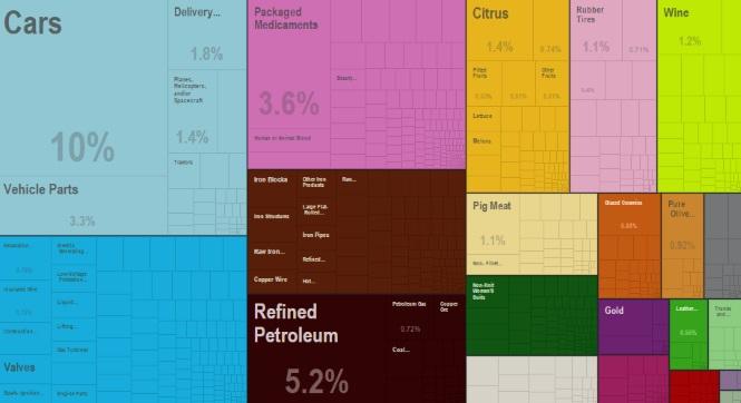 El comercio internacional de España en cuatro gráficos: Francia, Alemania, coches y petróleo Coches-export