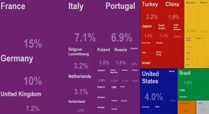 El comercio internacional de España en cuatro gráficos: Francia, Alemania, coches y petróleo Francia-import