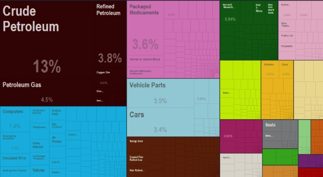 El comercio internacional de España en cuatro gráficos: Francia, Alemania, coches y petróleo Petroleo-impor