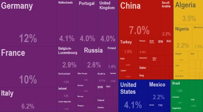 El comercio internacional de España en cuatro gráficos: Francia, Alemania, coches y petróleo Alemania-export
