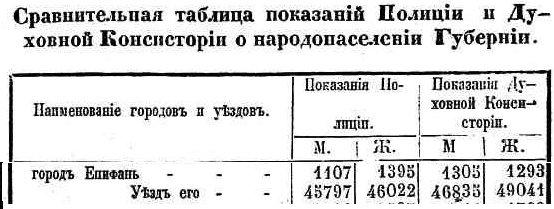 Географическое положение, административно- территориальное отношение Епифани, население Епифани D40bd8264657