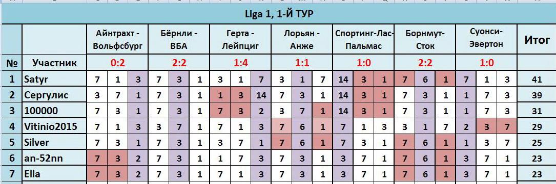 """""""Лига прогнозов"""": ~1-Й ТУР(Ligа 1)~ E032d0248748"""