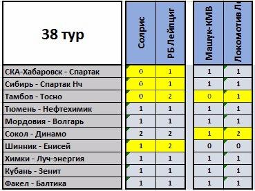 VII Чемпионат прогнозистов форума Onedivision - Лига В  - Страница 11 A5550384f7b4