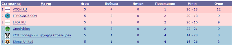 Спартакиада 2014 2533b2a723fd