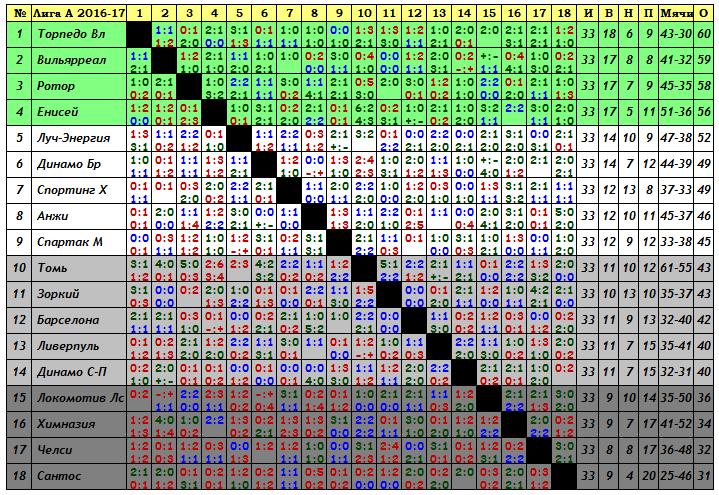 VII Чемпионат прогнозистов форума Onedivision - Лига А   - Страница 9 3f1511f57305