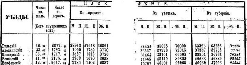 Географическое положение, административно- территориальное отношение Епифани, население Епифани 9d553313b0e2
