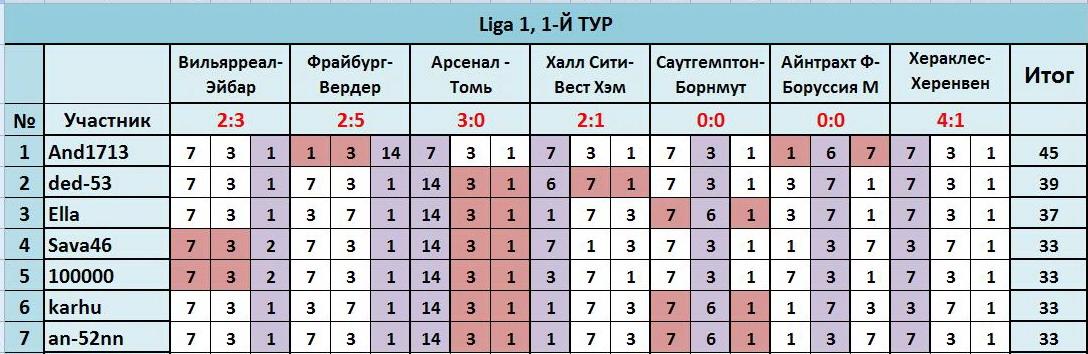 """ТП """"Лига прогнозов"""": ~1-Й ТУР(Ligа 1)~ 9ace1aa28d74"""