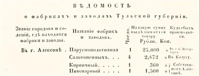 История промышленности Алексина E08605f0fc42
