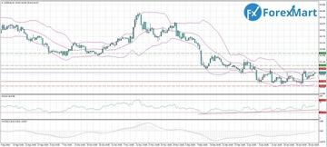 Аналитика от компании ForexMart 4bd74dcca411t