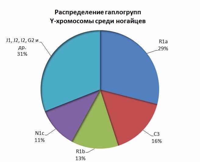 ДНК данные ногайцев. F30fbdfd4755