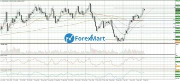 Аналитика от компании ForexMart 9ee36a84e3d1t