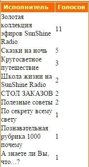 Статистика голосования за Передачи нашего радио - Страница 2 14a2c5617da1