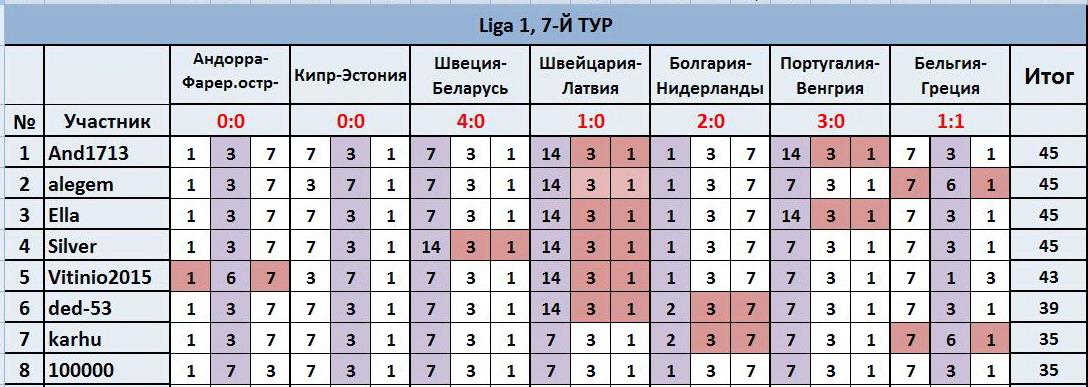 """ТП """"Лига прогнозов"""": ~7-Й ТУР(Ligа 1)~ 3b44e1f9c921"""