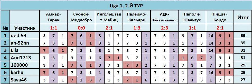 """ТП """"Лига прогнозов"""": ~2-Й ТУР(Ligа 1)~ 9c8f4d6f5499"""