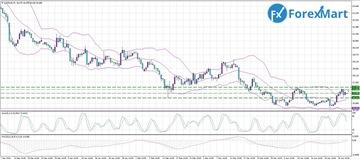 Аналитика от компании ForexMart - Страница 16 Feeb33c68469t