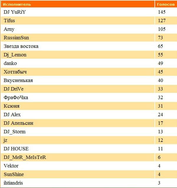 ДиДжеи-Победители прошедшего месяца 390f823b42d6
