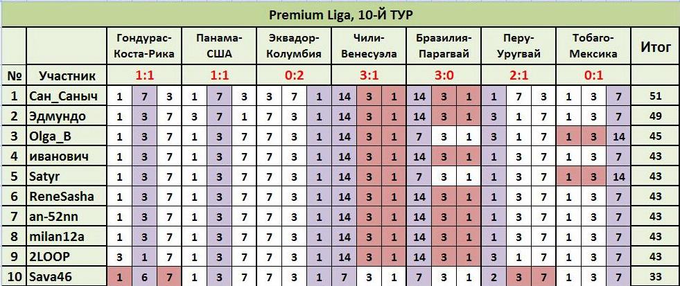 """ТП """"Лига прогнозов"""": ~10-Й ТУР(Рrеmium Ligа)~ 22b84b47cc85"""