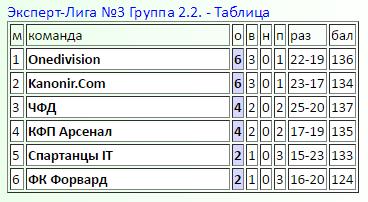 Эксперт-Лига 2017 Ed6d3c53b1ea