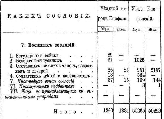 Географическое положение, административно- территориальное отношение Епифани, население Епифани 4e16e8455d77