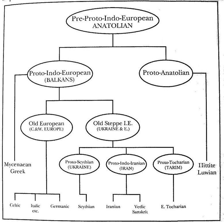 Indo-Europeans.  Индо-Европейцы.  334fef1f5432