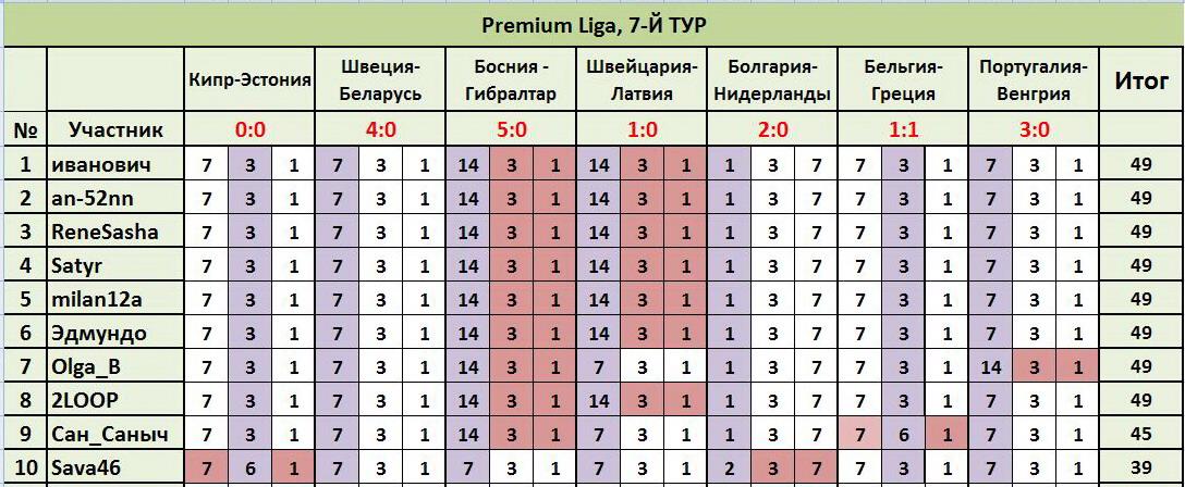 """ТП """"Лига прогнозов"""": ~7-Й ТУР(Рrеmium Ligа)~ D4e89bb3a52d"""