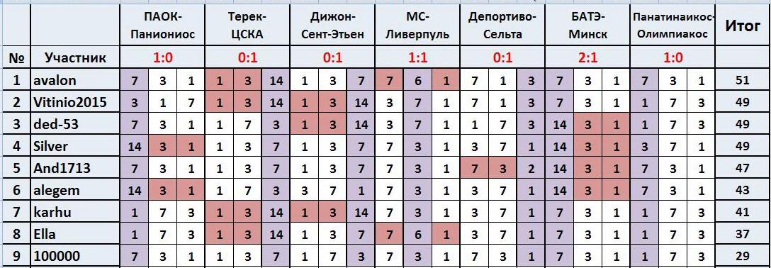 """ТП """"Лига прогнозов"""": ~6-Й ТУР(Ligа 1)~ 78d1ca460fe4"""