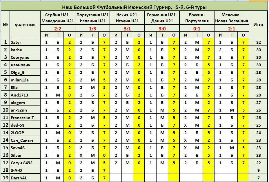 ®Результаты и Рейтинг участников® Cf0567138608