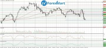 Аналитика от компании ForexMart - Страница 17 Cc7143c24522t