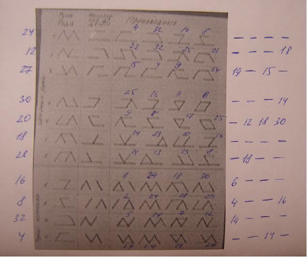 Классификация рун на основании метода дополнений. 95ca6252da69