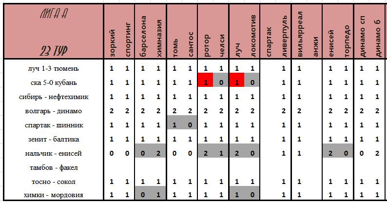 VII Чемпионат прогнозистов форума Onedivision - Лига А   - Страница 6 3314a0ad2512